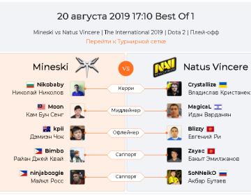Прогноз Mineski — Natus Vincere 20 августа