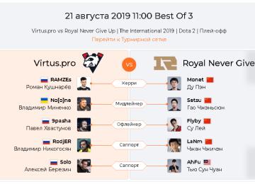Прогноз Virtus.pro — Royal Never Give Up 21 августа