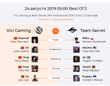 Прогноз Vici Gaming — Team Secret 24 августа