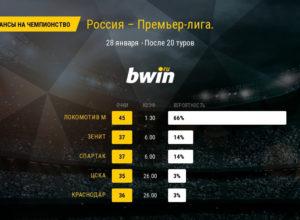 Кто станет чемпионом России по футболу 2017-2018