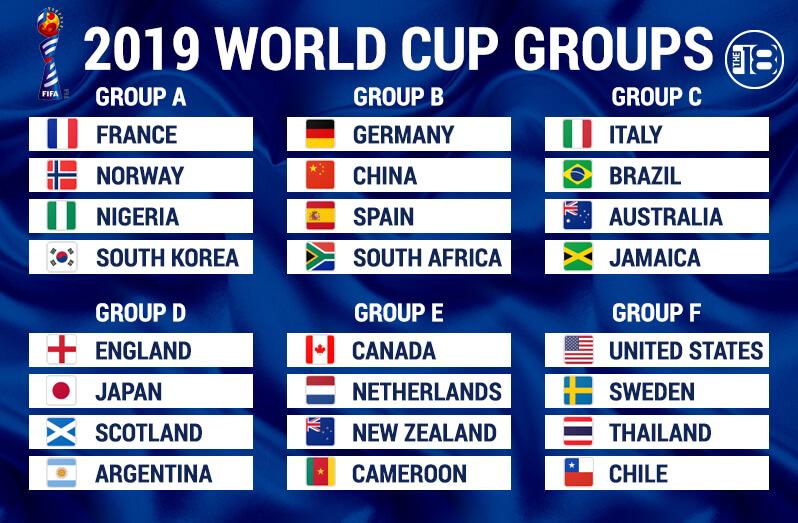Группы женского чемпионата мира по футболу
