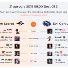 Прогноз Team Secret — Evil Geniuses 21 августа