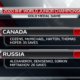 Итоги молодежного чемпионата мира по хоккею