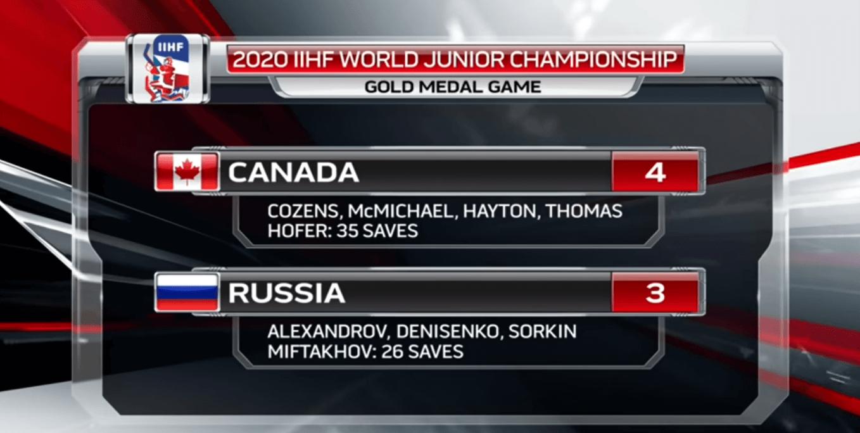 итог финала молодежного чемпионата мира по хоккею 2020