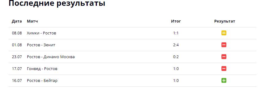 Ростов - ЦСКА: прогноз на 14 августа 2021