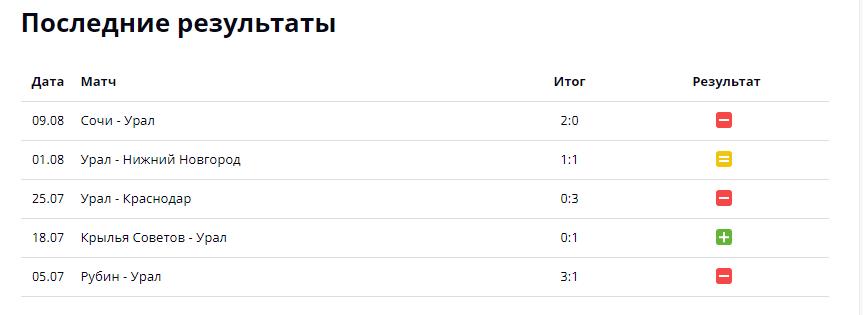 Спартак - Урал: прогноз на матч РПЛ 14 августа 2021