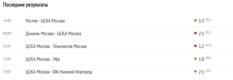 ЦСКА - Ахмат: прогноз на матч РПЛ 21 августа 2021 года