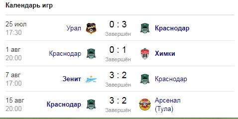 Локомотив - Краснодар: прогноз на матч РПЛ 22 августа 2021